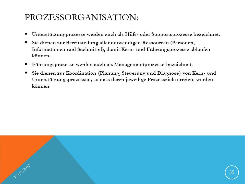 PROZESSORGANISATION: Unterstützungprozesse werden auch als Hilfs- oder Supportsprozesse bezeichnet.