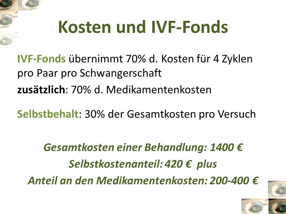 Kosten und IVF-Fonds IVF-Fonds übernimmt 70% d. Kosten für 4 Zyklen pro Paar pro Schwangerschaft zusätzlich: 70% d. Medikamentenkosten Selbstbehalt: 3