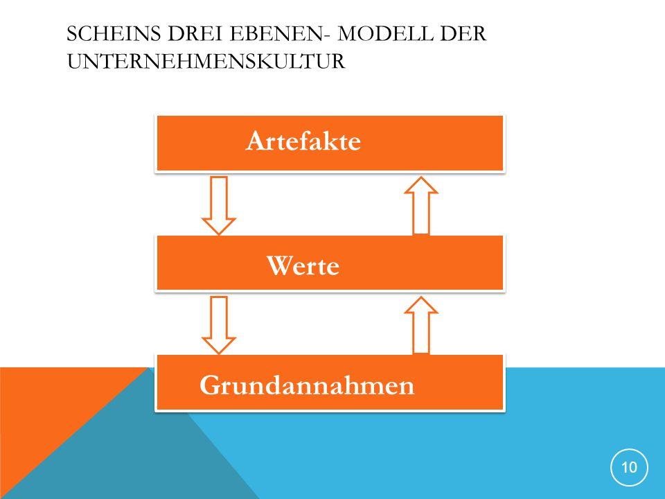 SCHEINS DREI EBENEN- MODELL DER UNTERNEHMENSKULTUR 10 Artefakte Werte Grundannahmen