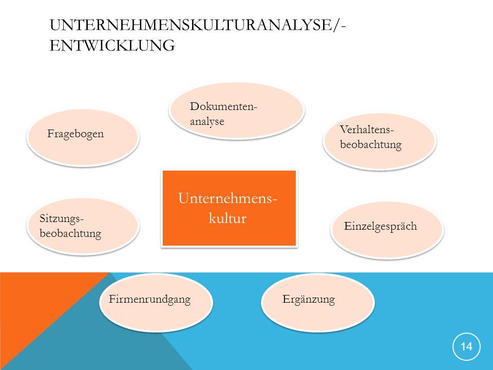 UNTERNEHMENSKULTURANALYSE/- ENTWICKLUNG 14 Unternehmens- kultur Fragebogen Dokumenten- analyse Verhaltens- beobachtung Einzelgespräch ErgänzungFirmenrundgang Sitzungs- beobachtung