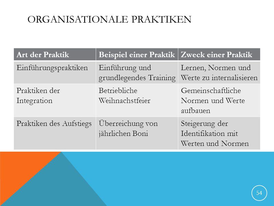 ORGANISATIONALE PRAKTIKEN Art der PraktikBeispiel einer PraktikZweck einer Praktik EinführungspraktikenEinführung und grundlegendes Training Lernen, Normen und Werte zu internalisieren Praktiken der Integration Betriebliche Weihnachstfeier Gemeinschaftliche Normen und Werte aufbauen Praktiken des AufstiegsÜberreichung von jährlichen Boni Steigerung der Identifikation mit Werten und Normen 54