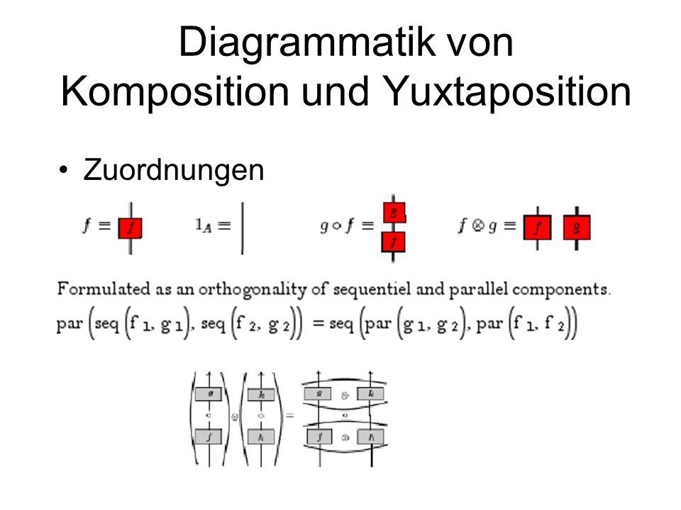 Kategorialisierung von Diagrammen Klassische Kategorientheorie der Komposition von Morphismen Moderne Kategorientheorie mit Komposition und Yuxtaposit