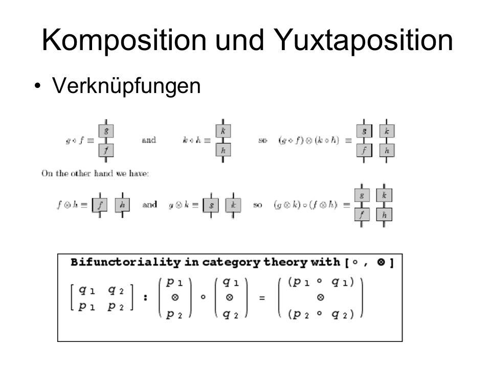 Diagrammatik von Komposition und Yuxtaposition Zuordnungen