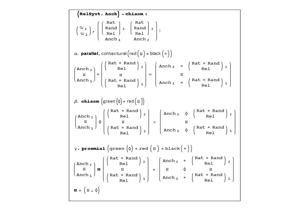 Formalisierung von Diagrammen Chiastische Verknüpfung zweier fundierter Systeme