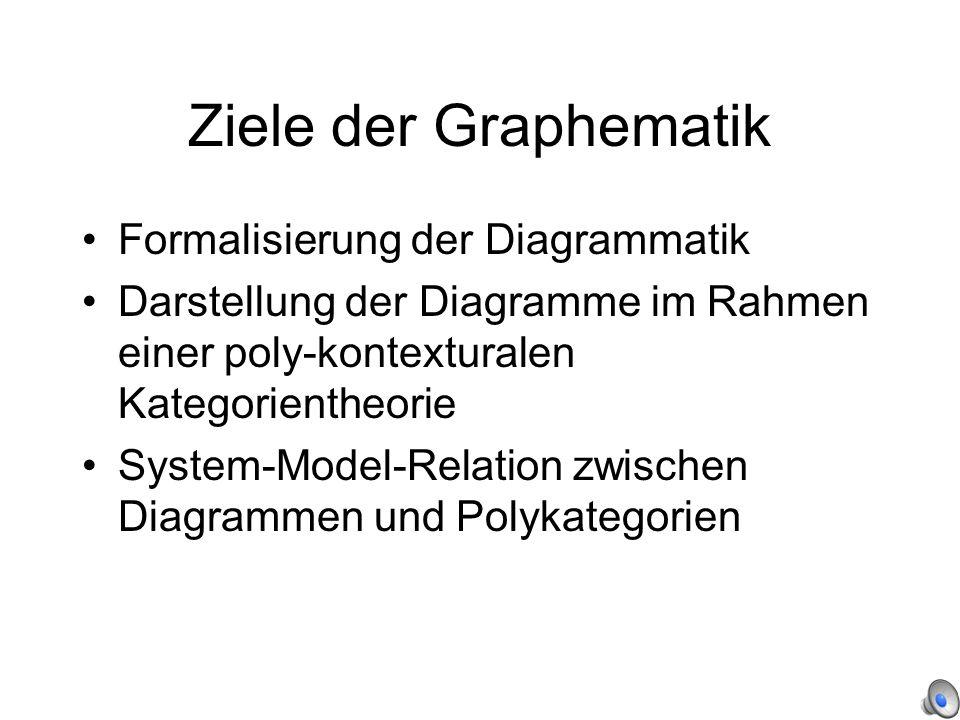 Ziele der Graphematik Formalisierung der Diagrammatik Darstellung der Diagramme im Rahmen einer poly-kontexturalen Kategorientheorie System-Model-Relation zwischen Diagrammen und Polykategorien