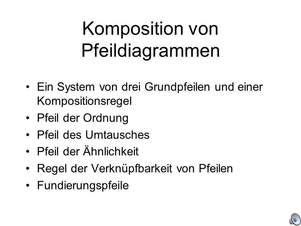 Komposition von Pfeildiagrammen Ein System von drei Grundpfeilen und einer Kompositionsregel Pfeil der Ordnung Pfeil des Umtausches Pfeil der Ähnlichkeit Regel der Verknüpfbarkeit von Pfeilen Fundierungspfeile