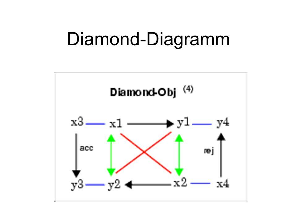 Diamond-Diagramm Chiasmus als Vorstufe zum Diamond