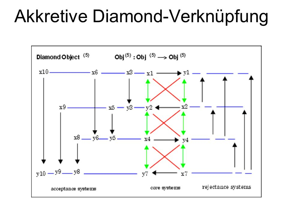 Diamond-Diagramm