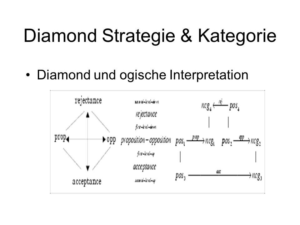 Diamond-Netze Kreuz und Quer