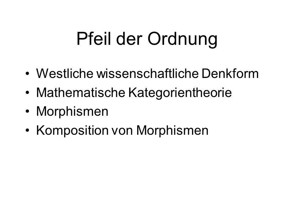 Pfeil der Ordnung Westliche wissenschaftliche Denkform Mathematische Kategorientheorie Morphismen Komposition von Morphismen