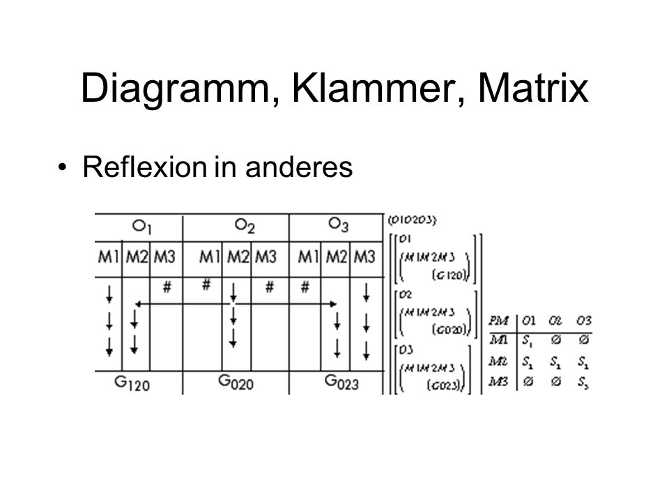 Diagramm, Klammer, Matrix Reflexion in sich