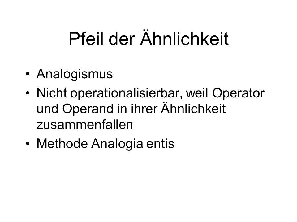 Pfeil der Ähnlichkeit Analogismus Nicht operationalisierbar, weil Operator und Operand in ihrer Ähnlichkeit zusammenfallen Methode Analogia entis