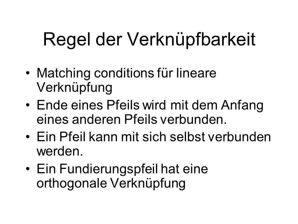 Regel der Verknüpfbarkeit Matching conditions für lineare Verknüpfung Ende eines Pfeils wird mit dem Anfang eines anderen Pfeils verbunden.