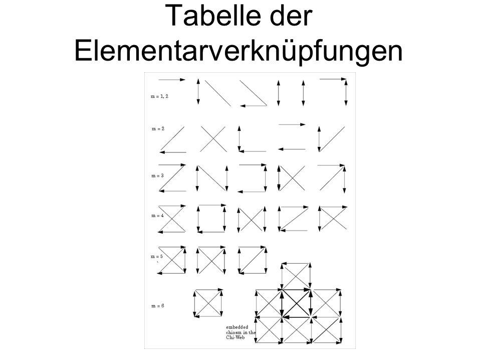 Gemischte Pattern