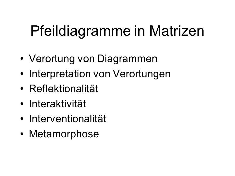 Pfeildiagramme in Matrizen Verortung von Diagrammen Interpretation von Verortungen Reflektionalität Interaktivität Interventionalität Metamorphose