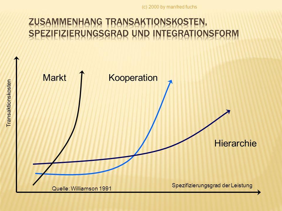 (c) 2000 by manfred fuchs Spezifizierungsgrad der Leistung Transaktionskosten Markt Hierarchie Kooperation Quelle: Williamson 1991