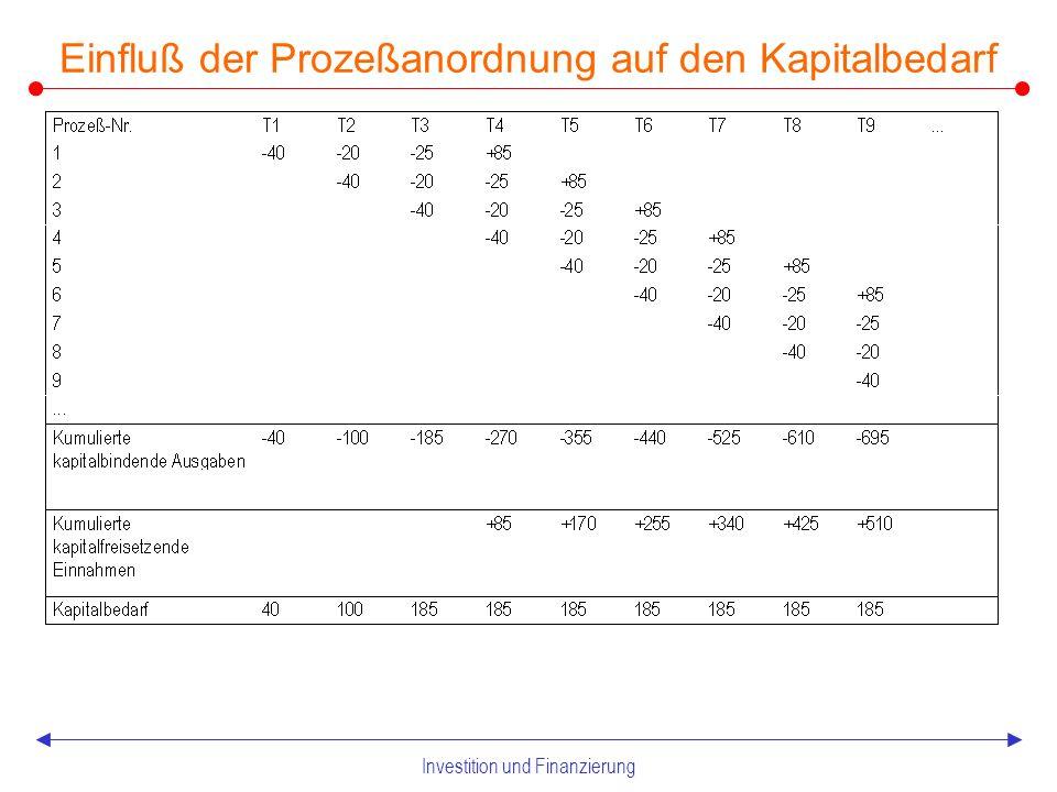 Investition und Finanzierung 1.2 Kapital-, Finanz- und Geldbedarf Hauptdeterminanten des Kaptialbedarfs nach Gutenberg (1980) – Prozeßanordnung – Prozeßgeschwindigkeit – Beschäftigungsniveau – Produktionsprogramm – Betriebsgröße – Preisniveau