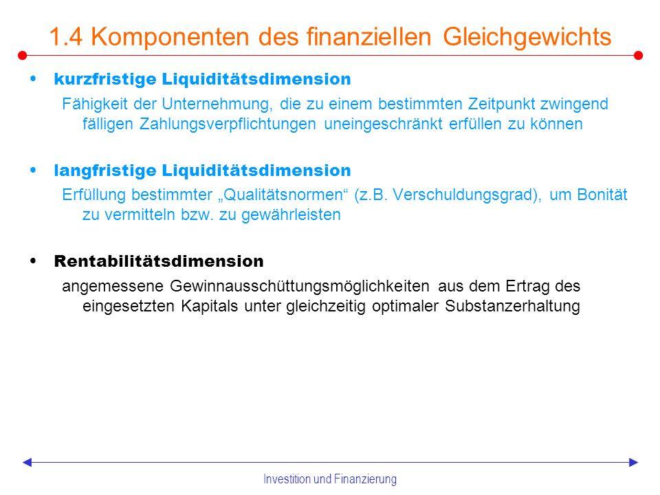 Investition und Finanzierung 1.4 Finanzierung und finanzielles GG Finanzierungen umfassen alle Maßnahmen, die der Bereitstellung von Kapital dienen Neufinanzierung als Bereitstellung von Kapital für Investitionszwecke Umfinanzierungen bei finanzierungs eigenen Zwecken – Prolongation (Verlängerung) – Substitution (Austausch) – Transformation (Umwandlung) Analog zum güterwirtschaftlichen GG gilt als finanzielles GG, wenn die finanziellen Ansprüche der UN- Träger, wie die Existenz des UN gesichert erscheinen