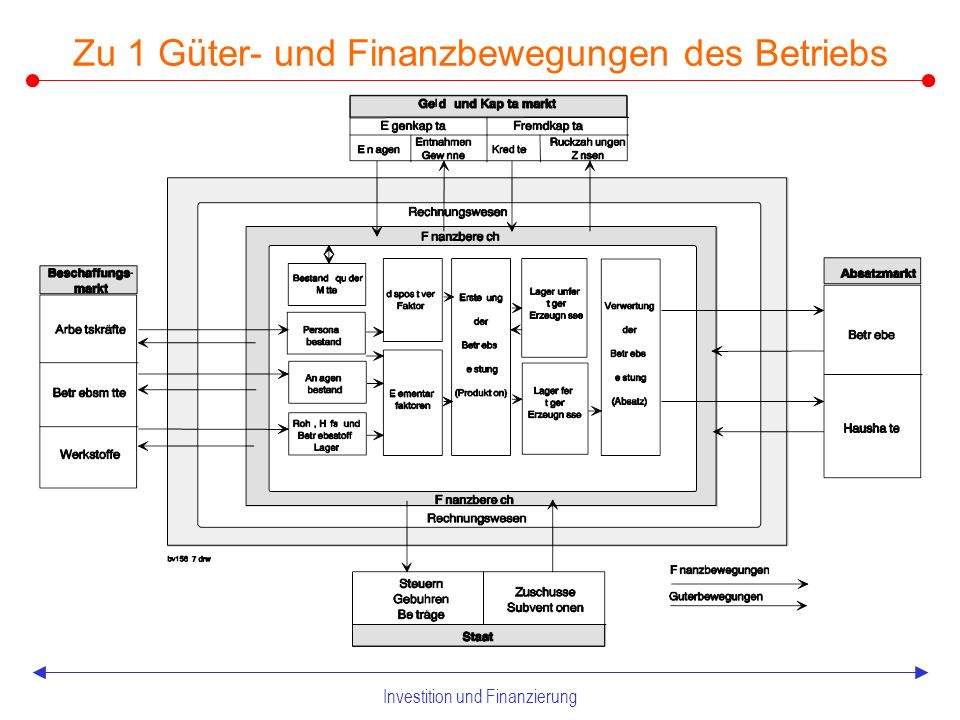 Investition und Finanzierung 1Komponenten und Grundmaxime betrieblicher Finanzprozesse 2Investition 2.1 Grundlagen der Investitionsplanung 2.2 Investitionsrechnung 2.2.1 Statische Verfahren der Investitionsrechnung 2.2.2 Dynamische Verfahren der Investitionsrechnung 2.2.3 Investitionsrechnung bei unsicheren Erwartungen 2.3 Verfahren der Unternehmensbewertung 3Finanzierung 3.1 Grundlagen der betrieblichen Finanzwirtschaft 3.2 Quellen der Außenfinanzierung 3.2.1 Einlagen- und Beteiligungsfinanzierung 3.2.2 Kreditfinanzierung und Mischformen 3.2.3 Subventionsfinanzierung 3.3 Quellen der Innenfinanzierung 3.4 Sonderformen der Finanzierung 3.5 Optimierung finanzierungspolitischer Instrumente