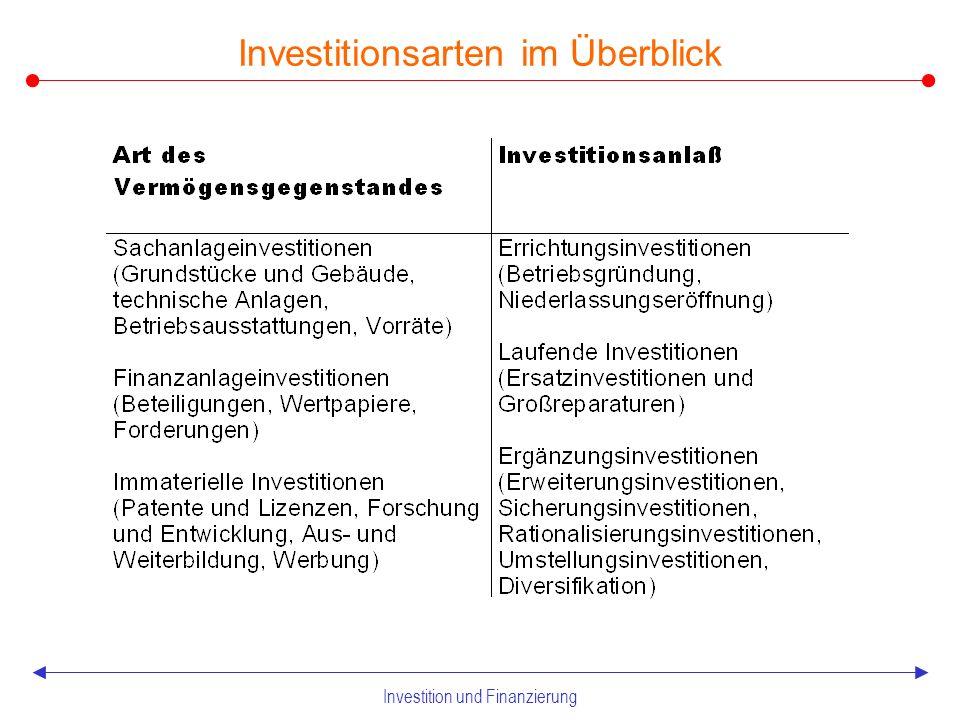Investition und Finanzierung 2.1 Grundlagen der Invesitionsplanung Investitionsarten Verwendung von finanziellen Mitteln zur Beschaffung von Sachvermögen, immateriellen Gütern oder Finanzvermögen (regelmäßig verstanden sowohl als der Prozeß als auch dessen Endzustand)