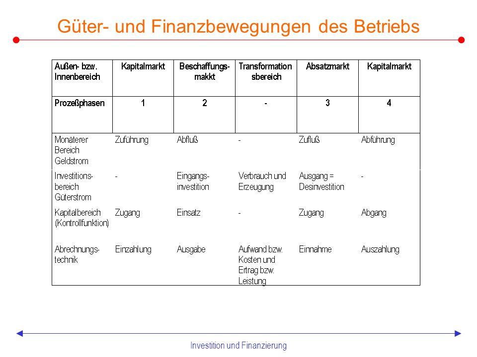 Investition und Finanzierung Güter- und Finanzbewegungen des Betriebs
