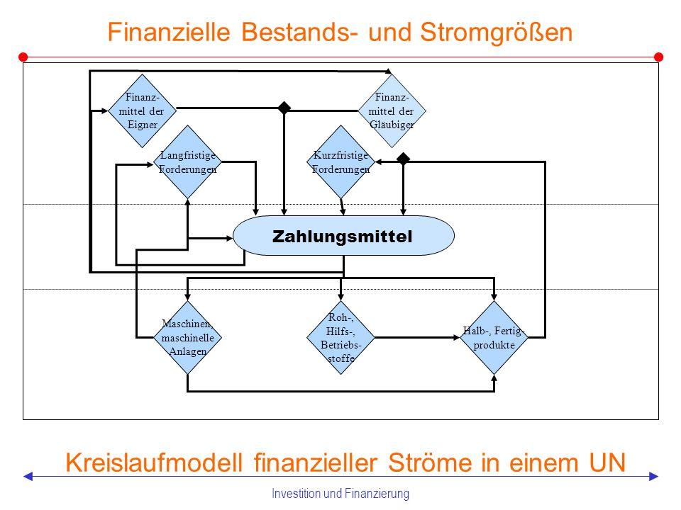 Investition und Finanzierung 1 Grundmaxime betrieblicher Finanzprozesse 1.1 Finanzielle Bestands- und Stromgrößen –kapitalbindende Ausgaben, kapitalentziehende Ausgaben –kapitalfreisetzende Einnahmen, kapitalzuführende Einnahmen 1.2 Determinanten des Kapital-, Finanz- und Geldbedarfs –Kapitalbedarf –Finanzbedarf –Geldbedarf 1.3 Begriff und Wesen von Investitionen 1.4 Finanzierung und finanzielles Gleichgewicht 1.5 Teiplläne der Finanzpolitik –Kapitalbedarfsplanung –Kapitalfondsplanung –Liquiditätspolitik