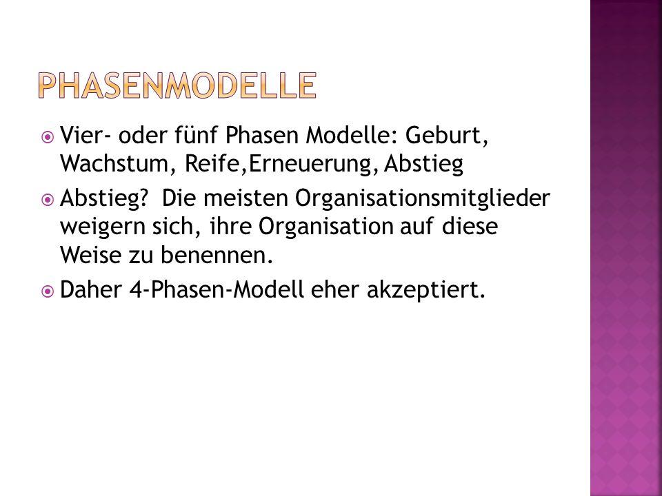 Vier- oder fünf Phasen Modelle: Geburt, Wachstum, Reife,Erneuerung, Abstieg Abstieg.
