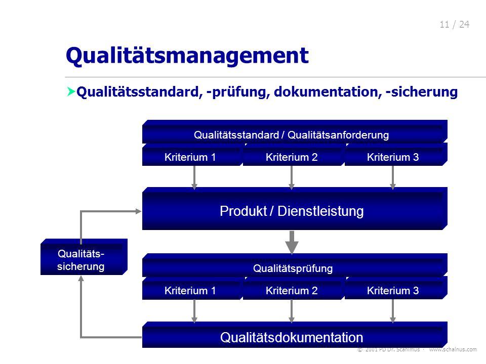 © 2001 PD Dr. Scahlmus www.schalnus.com 11 / 24 Kriterium 1 Kriterium 2 Produkt / Dienstleistung Qualitätsdokumentation Kriterium 2 Qualitäts- sicheru