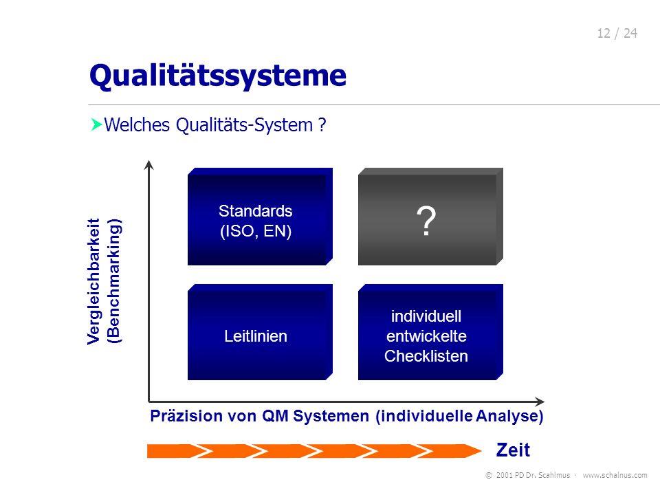 © 2001 PD Dr. Scahlmus www.schalnus.com 12 / 24 Welches Qualitäts-System ? Leitlinien Präzision von QM Systemen (individuelle Analyse) Vergleichbarkei