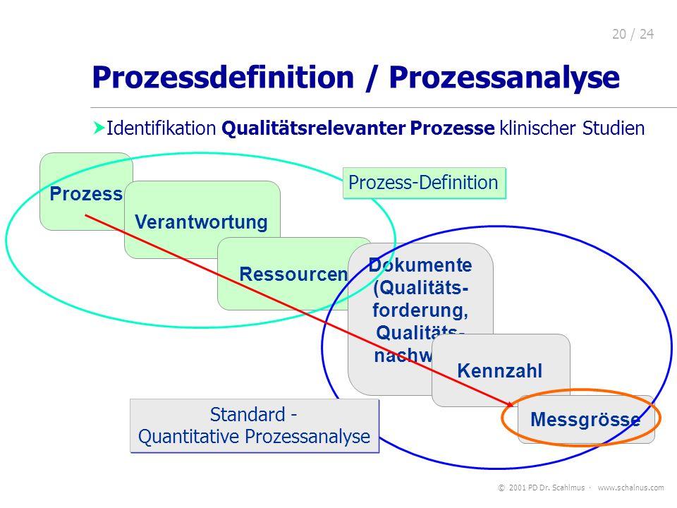 © 2001 PD Dr. Scahlmus www.schalnus.com 20 / 24 Prozessdefinition / Prozessanalyse Identifikation Qualitätsrelevanter Prozesse klinischer Studien Proz