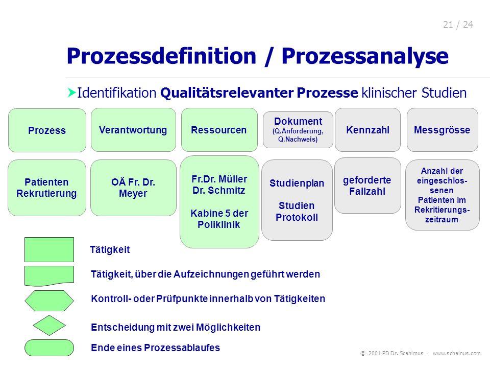 © 2001 PD Dr. Scahlmus www.schalnus.com 21 / 24 Prozessdefinition / Prozessanalyse Identifikation Qualitätsrelevanter Prozesse klinischer Studien Proz