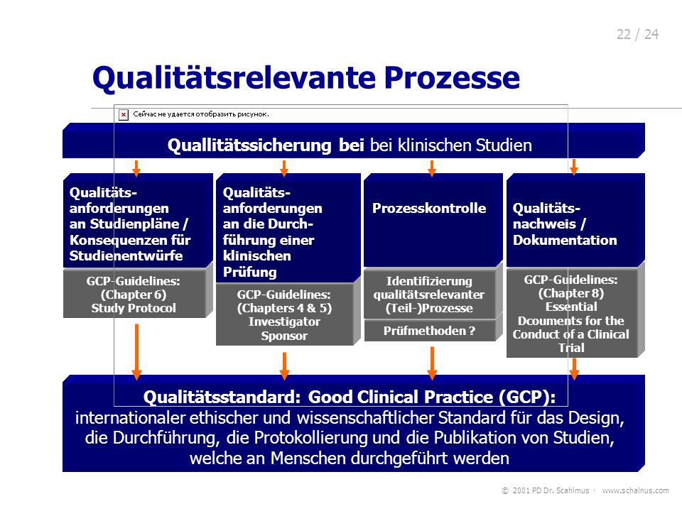 © 2001 PD Dr. Scahlmus www.schalnus.com 22 / 24 GCP-Guidelines: (Chapter 8) Essential Dcouments for the Conduct of a Clinical Trial Prüfmethoden ? Des