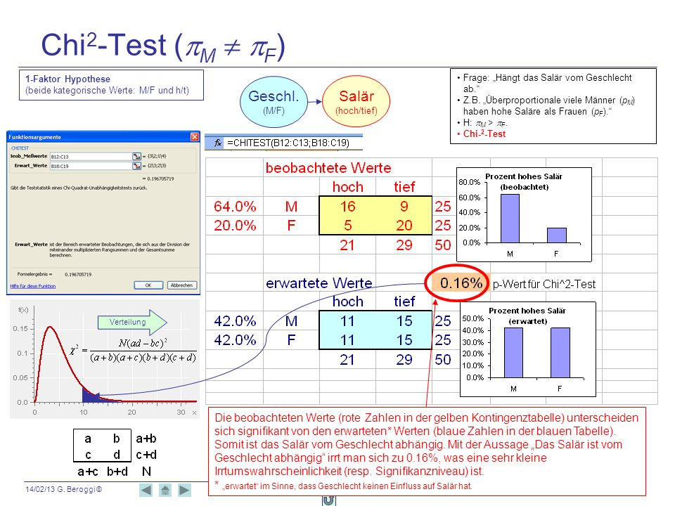 14/02/13 G. Beroggi © 101 Chi 2 -Test ( M F ) Die beobachteten Werte (rote Zahlen in der gelben Kontingenztabelle) unterscheiden sich signifikant von