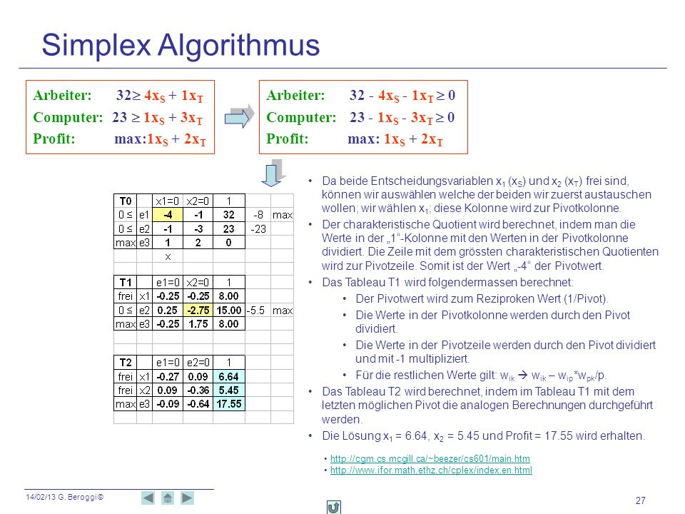 14/02/13 G. Beroggi © 27 Simplex Algorithmus Arbeiter: 32 4x S + 1x T Computer: 23 1x S + 3x T Profit: max:1x S + 2x T Arbeiter: 32 - 4x S - 1x T 0 Co