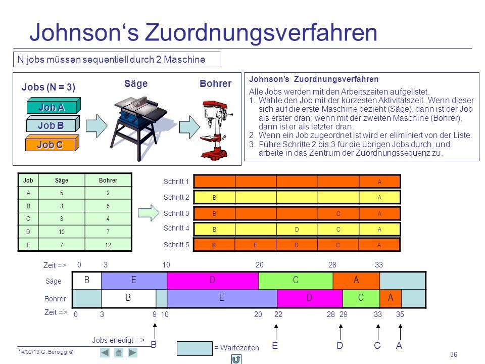 14/02/13 G. Beroggi © Johnsons Zuordnungsverfahren 36 N jobs müssen sequentiell durch 2 Maschine SägeBohrer Job A Job B Job C Jobs (N = 3) Johnsons Zu