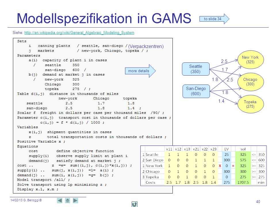 14/02/13 G. Beroggi © Modellspezifikation in GAMS 40 Siehe: http://en.wikipedia.org/wiki/General_Algebraic_Modeling_Systemhttp://en.wikipedia.org/wiki