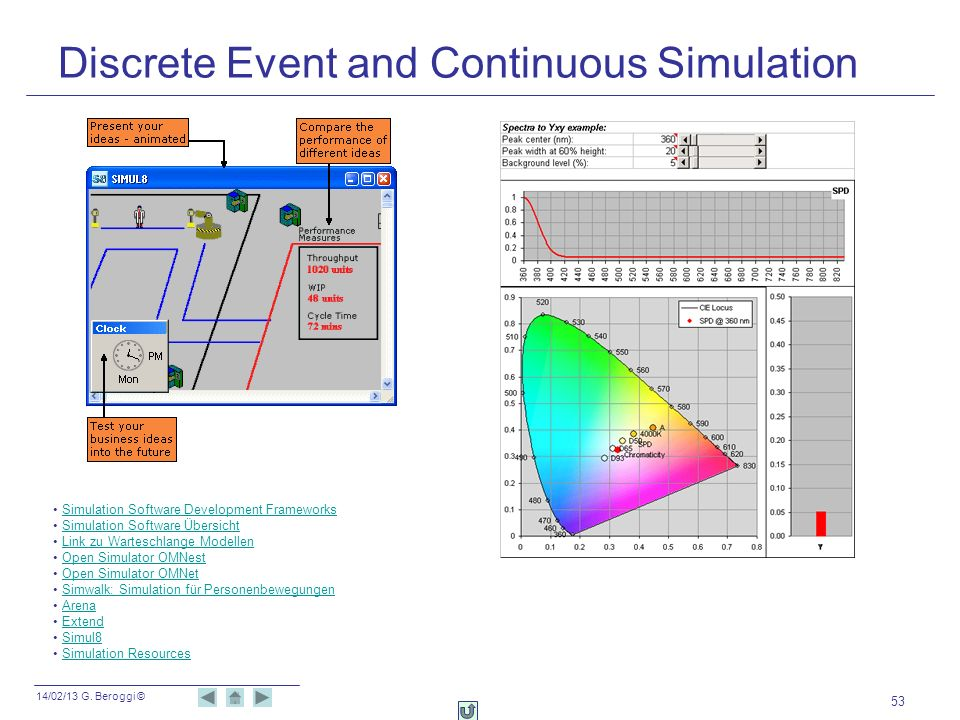 14/02/13 G. Beroggi © 53 Discrete Event and Continuous Simulation Simulation Software Development Frameworks Simulation Software Übersicht Link zu War