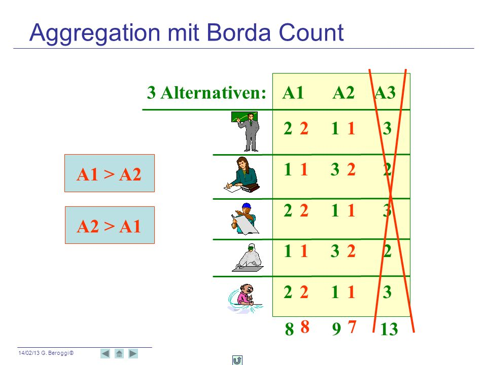 14/02/13 G. Beroggi © A1 > A2 A2 > A1 3 Alternativen: A1 A2 A3 2 1 3 1 3 2 2 1 3 1 3 2 2 1 3 8 9 13 8 7 2 1 1 2 2 1 1 2 2 1 Aggregation mit Borda Coun