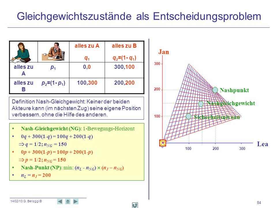 14/02/13 G. Beroggi © 84 Nash-Gleichgewicht (NG): 1-Bewegungs-Horizont 0q + 300(1-q) = 100q + 200(1-q) q = 1/2; n NG = 150 0p + 300(1-p) = 100p + 200(