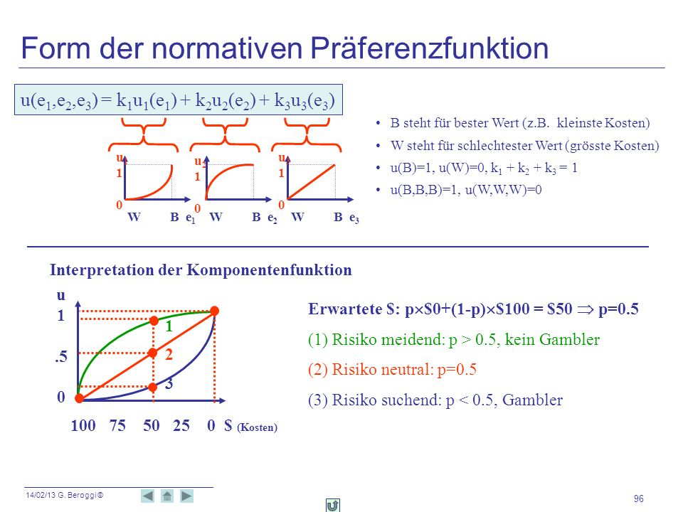 14/02/13 G. Beroggi © 96 u(e 1,e 2,e 3 ) = k 1 u 1 (e 1 ) + k 2 u 2 (e 2 ) + k 3 u 3 (e 3 ) B steht für bester Wert (z.B. kleinste Kosten) W steht für
