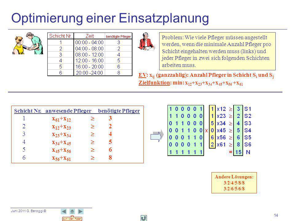 Juni 2011 G. Beroggi © zum roten Faden 14 Optimierung einer Einsatzplanung EV: x ij (ganzzahlig): Anzahl Pfleger in Schicht S i und S j Zielfunktion: