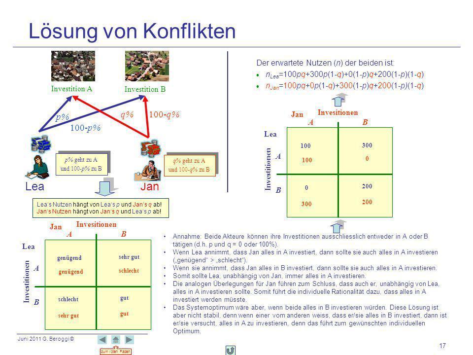 Juni 2011 G. Beroggi © zum roten Faden 17 Lösung von Konflikten Leas Nutzen hängt von Leas p und Jans q ab! Jans Nutzen hängt von Jans q und Leas p ab