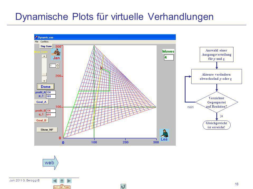 Juni 2011 G. Beroggi © zum roten Faden 18 Dynamische Plots für virtuelle Verhandlungen Auswahl einer Ausgangsverteilung für p und q Verzichtet Gegenpa