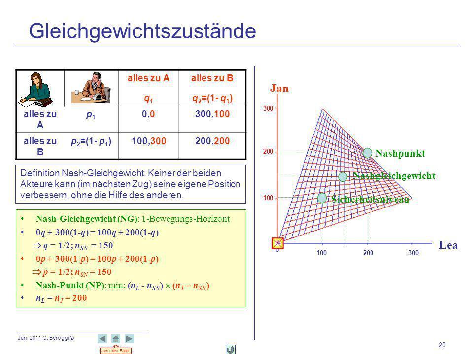 Juni 2011 G. Beroggi © zum roten Faden 20 Nash-Gleichgewicht (NG): 1-Bewegungs-Horizont 0q + 300(1-q) = 100q + 200(1-q) q = 1/2; n SN = 150 0p + 300(1