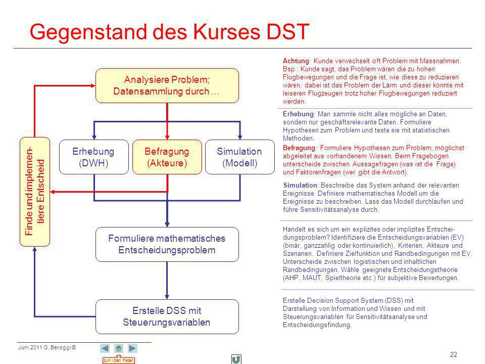 Juni 2011 G. Beroggi © zum roten Faden 22 Gegenstand des Kurses DST Analysiere Problem; Datensammlung durch … Formuliere mathematisches Entscheidungsp