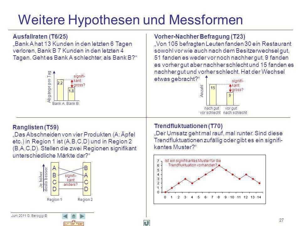 Juni 2011 G. Beroggi © zum roten Faden 27 Weitere Hypothesen und Messformen Ausfallraten (T6/25) Bank A hat 13 Kunden in den letzten 6 Tagen verloren,