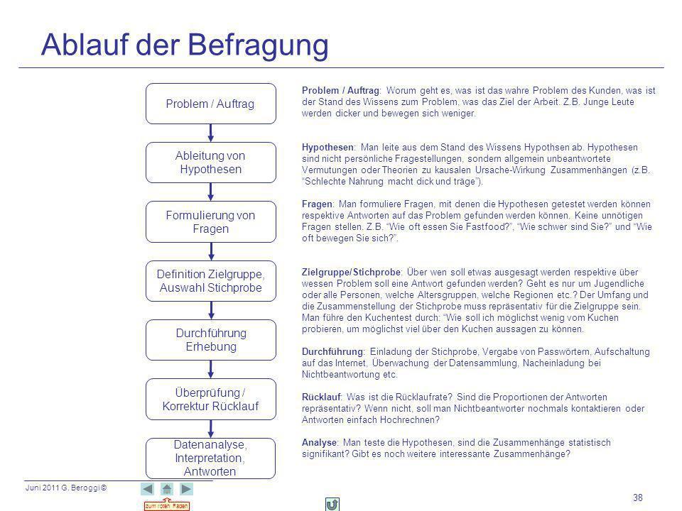 Juni 2011 G. Beroggi © zum roten Faden 38 Ablauf der Befragung Problem / Auftrag Formulierung von Fragen Überprüfung / Korrektur Rücklauf Ableitung vo