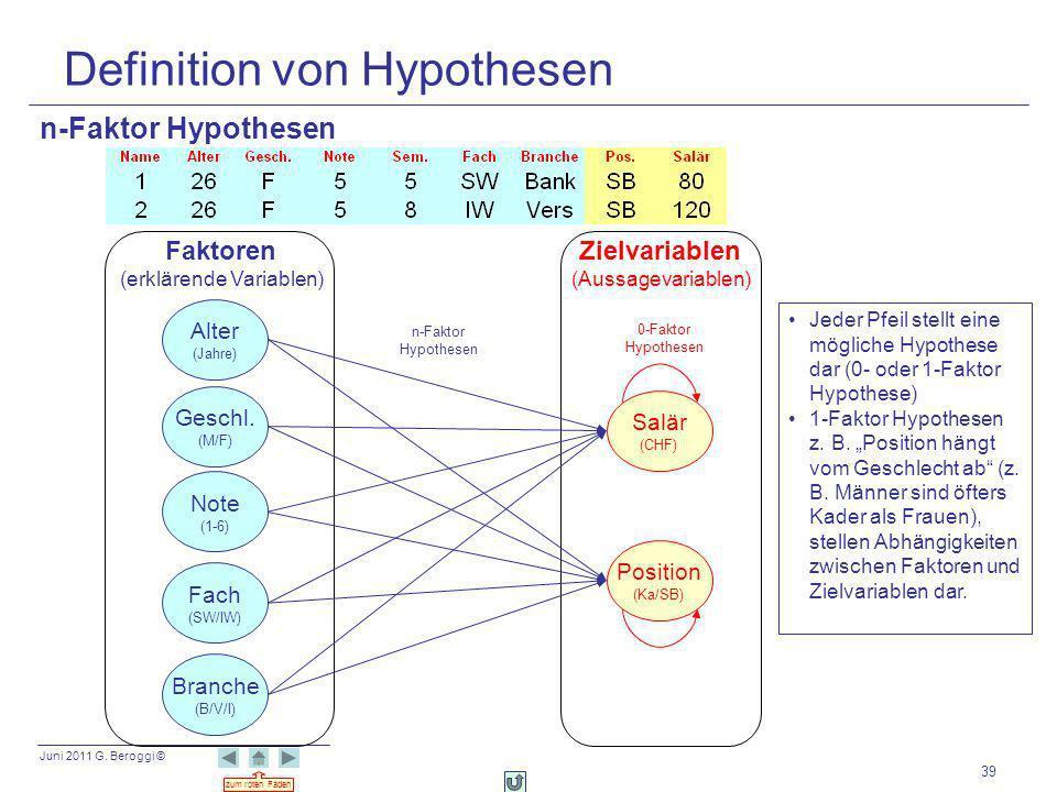 Juni 2011 G. Beroggi © zum roten Faden 39 Definition von Hypothesen Salär (CHF) Alter (Jahre) Position (Ka/SB) Geschl. (M/F) Note (1-6) Fach (SW/IW) B