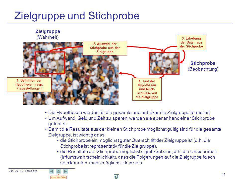 Juni 2011 G. Beroggi © zum roten Faden 41 Zielgruppe und Stichprobe Zielgruppe (Wahrheit) Stichprobe (Beobachtung) Die Hypothesen werden für die gesam