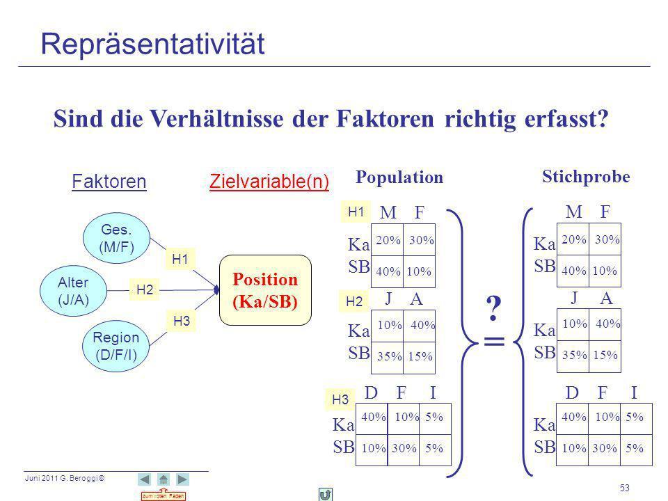 Juni 2011 G. Beroggi © zum roten Faden 53 Zielvariable(n)Faktoren Alter (J/A) Region (D/F/I) Ges. (M/F) Position (Ka/SB) Sind die Verhältnisse der Fak